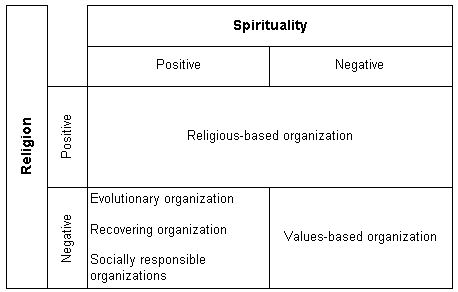 Religion or Spirituality Based